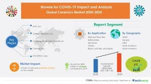 You must therefore connect all your equipment to your personal router. Ceramics Market 2020 2024 Post Pandemic Industry Planning Structure Technavio
