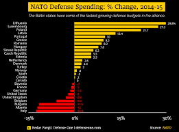Nato Funding Chart Nato Members Defense Spending In Two Charts Defense One
