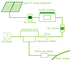 photovoltaic system wiring diagram wiring diagram solar panel wiring diagram get image about wiring diagram photovoltaic system wiring diagram