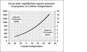 Lng Temperature Pressure Chart Natural Gas Methane And Propane As Fuel Gases Chem13
