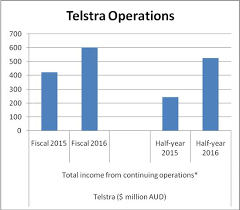 Telstra Is Generous To Its Shareholders Gurufocus Com