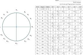 Unit Circle Chart Math Image Math Unit Circle Chart Worldunseen Club