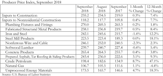 How To Price A Construction Job Construction Material Prices Rebound In September Says Abc