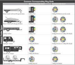 7 pin trailer plug wiring diagram new 5 also rv way releaseganji net 7 pin trailer plug wiring diagram 7 pin trailer plug wiring diagram new 5 also rv way