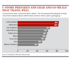King Chain Grab Chart 2019 Foodservice Trends Report