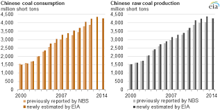 Recent Statistical Revisions Suggest Higher Historical Coal