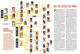 Bjj Lineage Chart Jiu Jitsu Lineage Art Related Keywords Suggestions Jiu