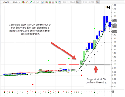Owcp Stock Chart Market Scanner Simpletrades