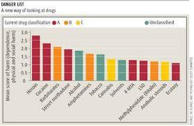 Danger List Demonstrates Drug Hypocrisy Stilgherrian