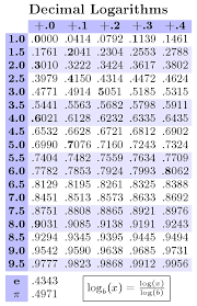 Log Or Antilog Tables Which Ones Are More Useful