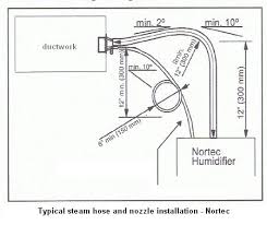basic humidifier wiring car wiring diagram download cancross co Aprilaire 700 Wiring Schematic steam humidifier installation and service basic humidifier wiring locate, cut in, and install the steam distribution nozzle into the ductwork above the aprilaire 700 humidifier wiring diagram
