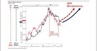 Bitcoin Plus Chart