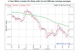 Gold Spot Price Chart Kitco Kitco Gold Charts Gold And Silver Kitco Price Charts