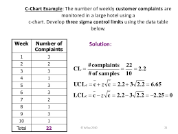 P Chart C Chart