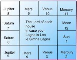 How To Read Your Horoscope Without The Help Of An Astrologer