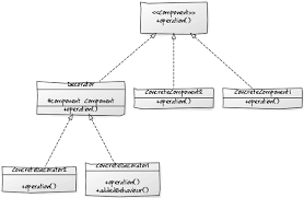 Decorator Design Pattern In Java Cool Java 32 Lambda Expression For Design Patterns Decorator Design
