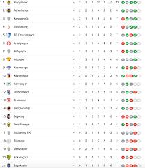 Süper Lig maçları bu hafta neden yok? İşte 5. haftanın fikstürü
