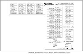 bnc internal schematic discussion forums national instruments but you would need to consider the pin mappings shown in the diagrams above this would be the same practice you are using the bnc 2110