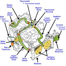 2002 chevy cavalier thermostat diagram wiring diagram for you • 2000 ford windstar coolant tube by pass fordforumsonline com 1996 chevy cavalier thermostat location 2001 chevy