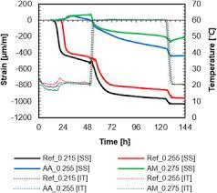 Heat Treat Shrinkage Chart Shrinkage Characteristics Of Heat Treated Ultra High