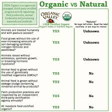 graphs for essay two the benefits of eating organic organic food mmwwo 002 organicvsnatural