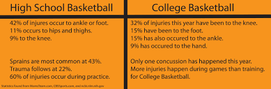 high school vs college injury faceoff