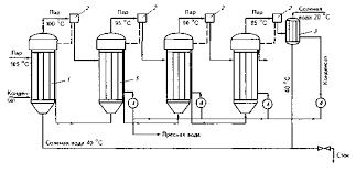 Очистка воды для промышленного и бытового использования Вторичный пар последней ступени конденсируется в концевом теплообменнике нагревая исходную воду которая подается в первый испаритель