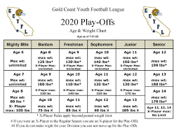 Gold Weight Chart Weights And Ages
