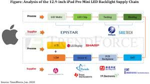 <b>Mini</b>-LED supply chain to <b>benefit</b> from Q1/21 release of Apple's 12.9 ...