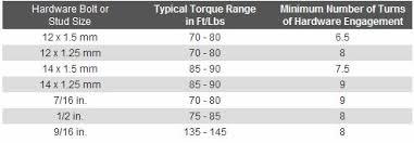Wheel Lug Nut Size Chart Wheel Lug Nuts Alfa Romeo Forums