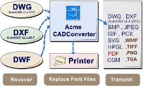 Convert Dwg To Dxf Batch Convert To R14 Or To Dxf