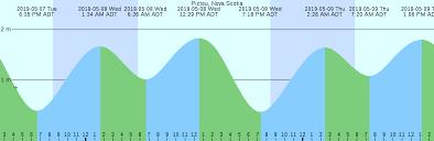 Tide Chart Figure Eight Island 15 Abiding Tide Chart Nsw Australia