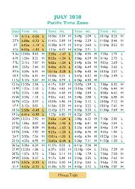 Oregon Coast Tide Chart 2016 Tide Tables In Seaside Oregons Favorite Vacation Destination