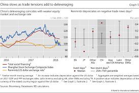 Bis Country Chart Divergences Widen In Markets