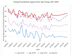 Trump Popularity Chart Trump Owns A Shrinking Republican Party