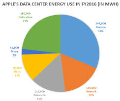Apple Use Chart Apples Leased Data Center Use Skyrocketed Over Last Four