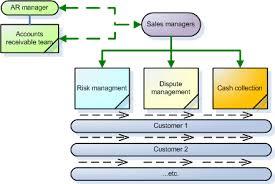 Credit Management Organization Credit Management