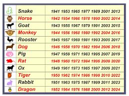 Chinese New Year Chart Chinese Zodiac Fascinating Animals