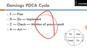 2 Demings Cycle Control Chart Acceptance Sampling Standardization Iso Ndt