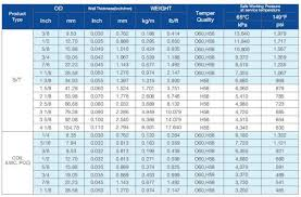 Copper Pipe Size Chart Of Astm B280 Standards By Winland