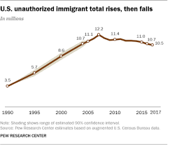 Immigrants In America Key Charts And Facts Pew Research