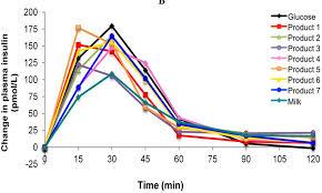 Food Insulin Index Optimising Nutrition