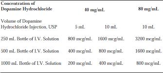 Dopamine Hydrochloride Injection
