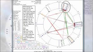Tiger Woods Astrology Chart How To See Athletic Ability Using Vibrational Astrology Part 8