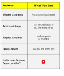 Online Resume Jobstreet Writing A Job Description