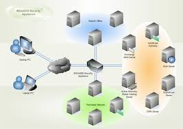 mesh network topology and architecture hybrid topology advantages and disadvantages ppt at Hybrid Computer Network Diagram Example