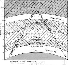 Frequency Propagation Chart Cb Radio Wave Propagation December 1963 Electronics World