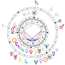 Natal Chart Compatibility