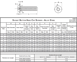 Socket Cap Screw Chart Sts Industrial Socket Button Technical Data