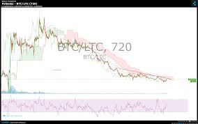 Litecoin Chart Real Time Poloniex Btc Ltc Chart Published On Coinigy Com On